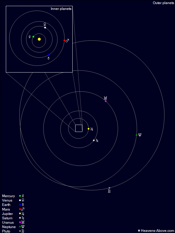 Situation of the planets in the Solar System and their orbits around the Sun