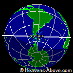 Position der ISS