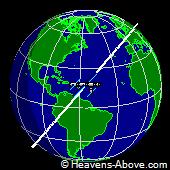 Posición de la ISS