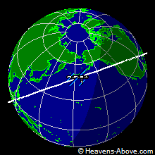 ISS position